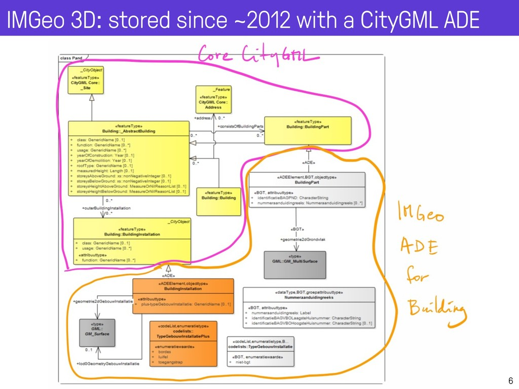 6 IMGeo 3D: stored since ~2012 with a CityGML A...