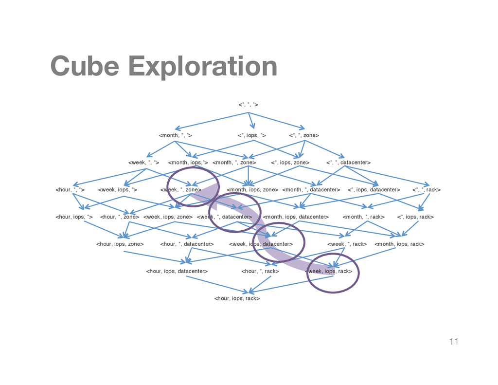 Cube Exploration