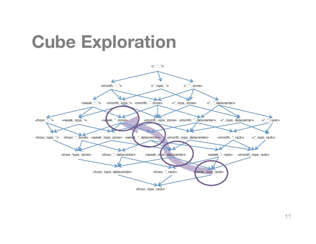 Cube Exploration <*, *, *> <month, *, *> <*, i...