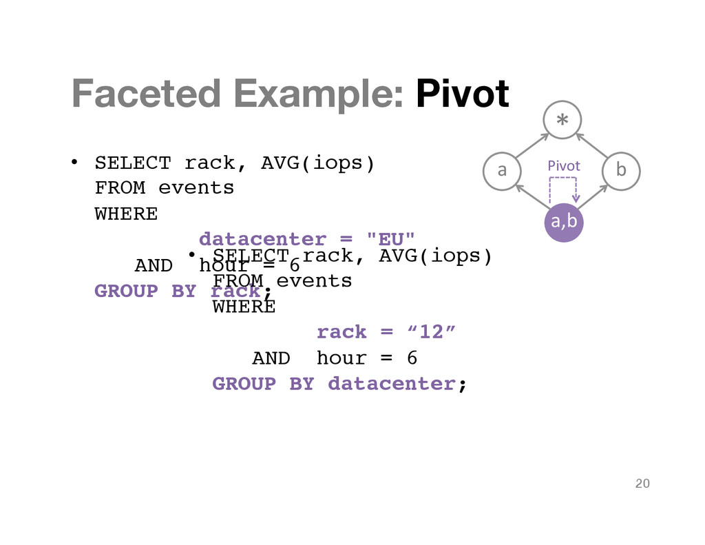 Faceted Example: Pivot