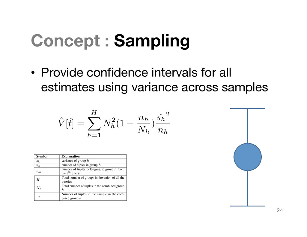 Concept : Sampling