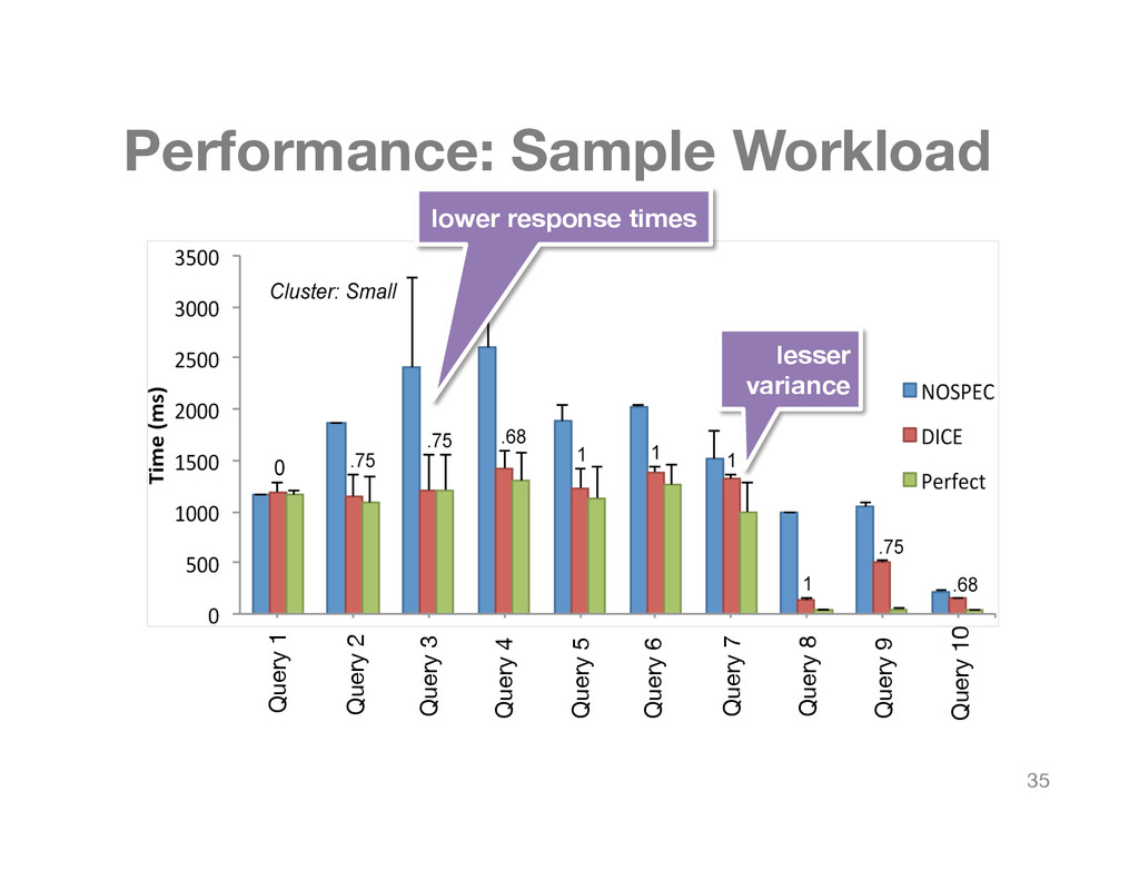 Performance: Sample Workload