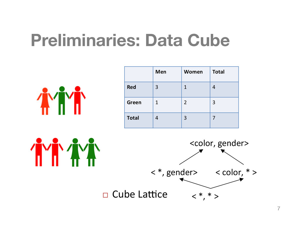 "Preliminaries: Data Cube <""*,""*"">"" <""*,""gender..."