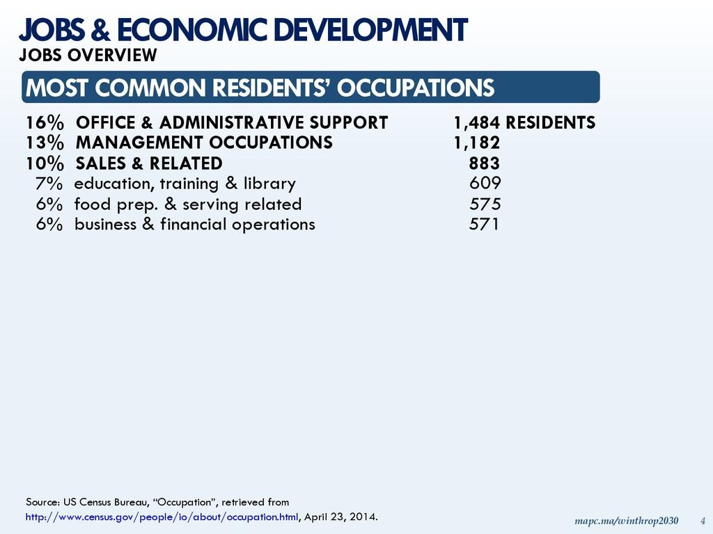mapc.ma/winthrop2030 4 Source: US Census Bureau...
