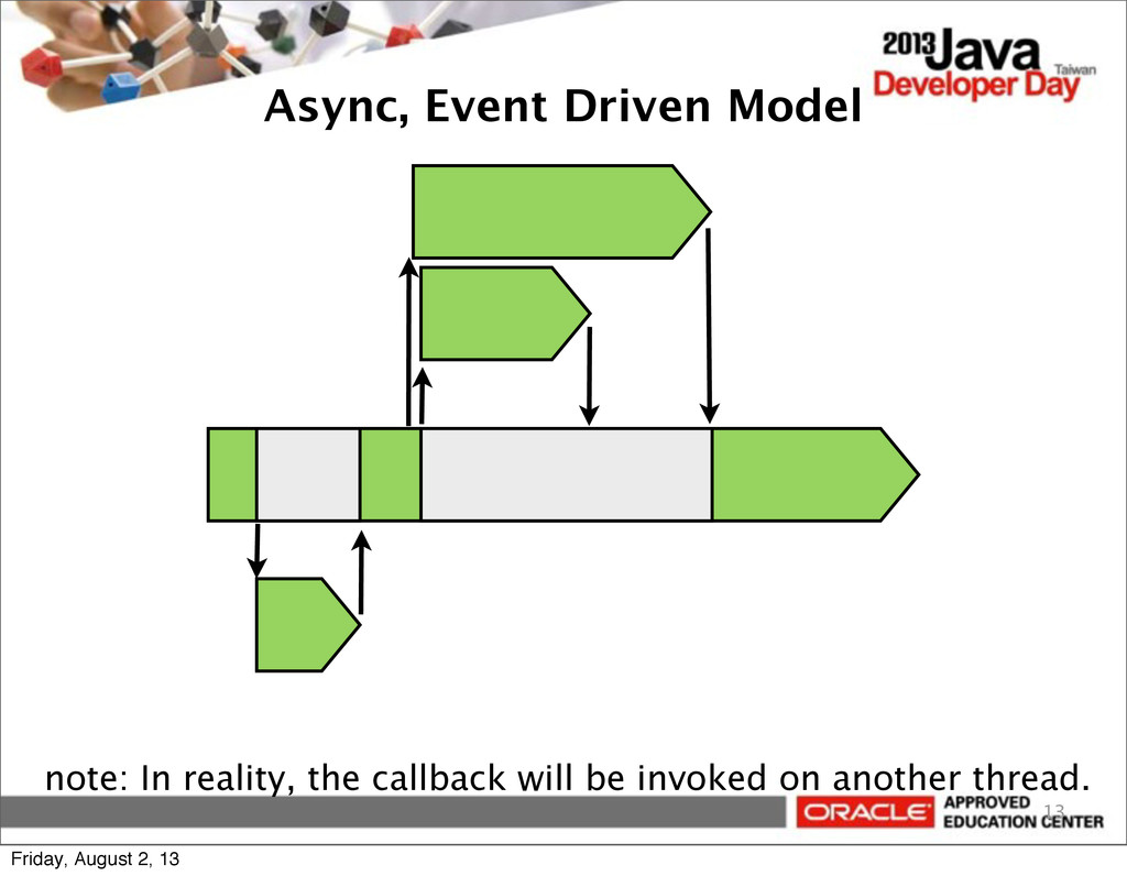 Async, Event Driven Model 13 note: In reality, ...