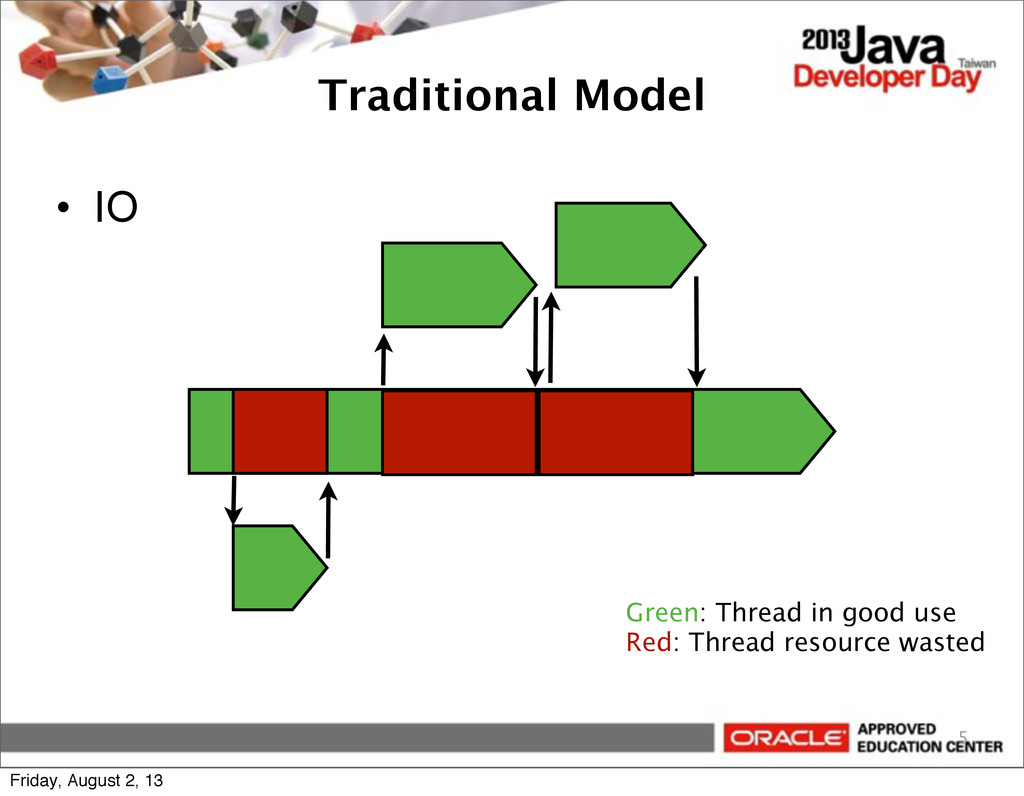 Traditional Model • IO 5 Green: Thread in good ...
