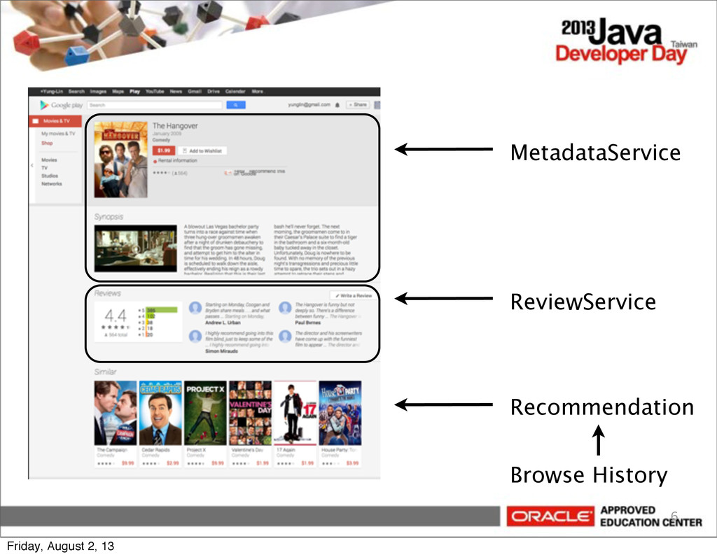 6 MetadataService ReviewService Recommendation ...