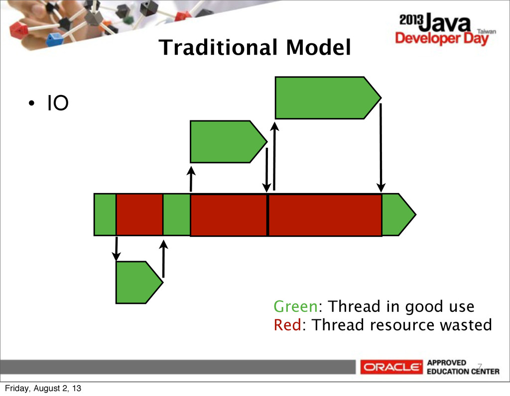 Traditional Model • IO 7 Green: Thread in good ...