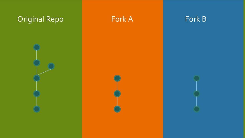 Original Repo Fork A Fork B