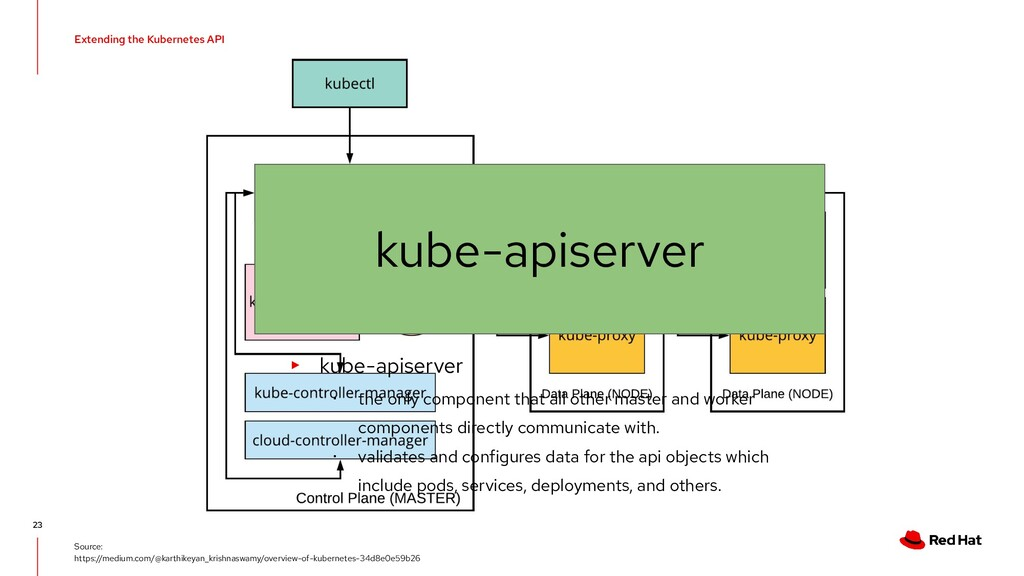 Extending the Kubernetes API 23 Source: https:/...