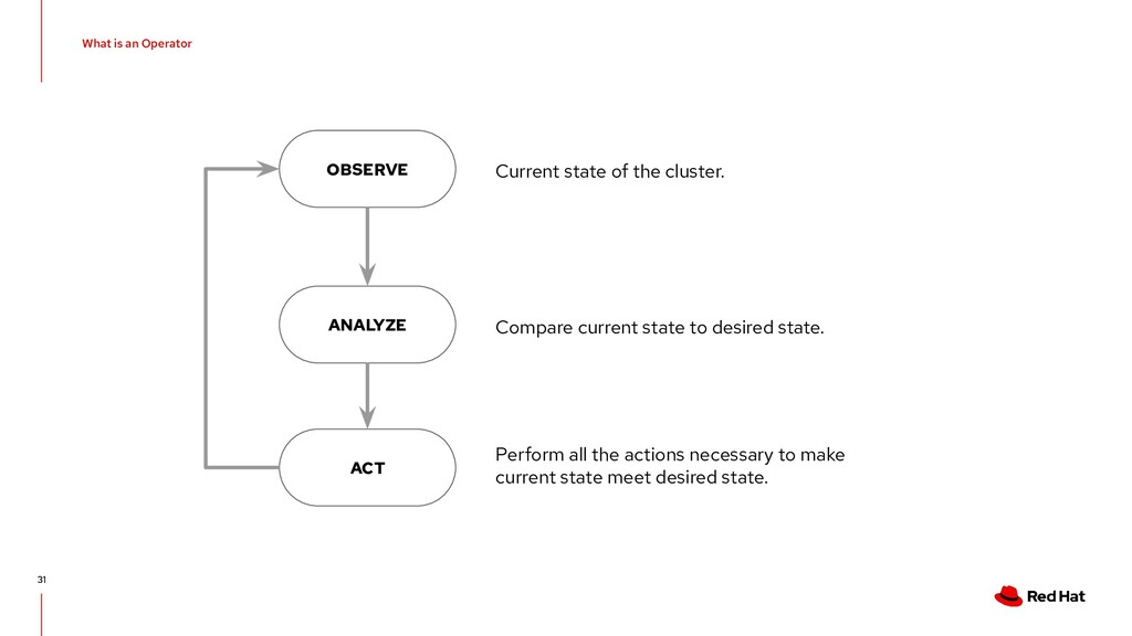 What is an Operator 31 OBSERVE ANALYZE ACT Curr...