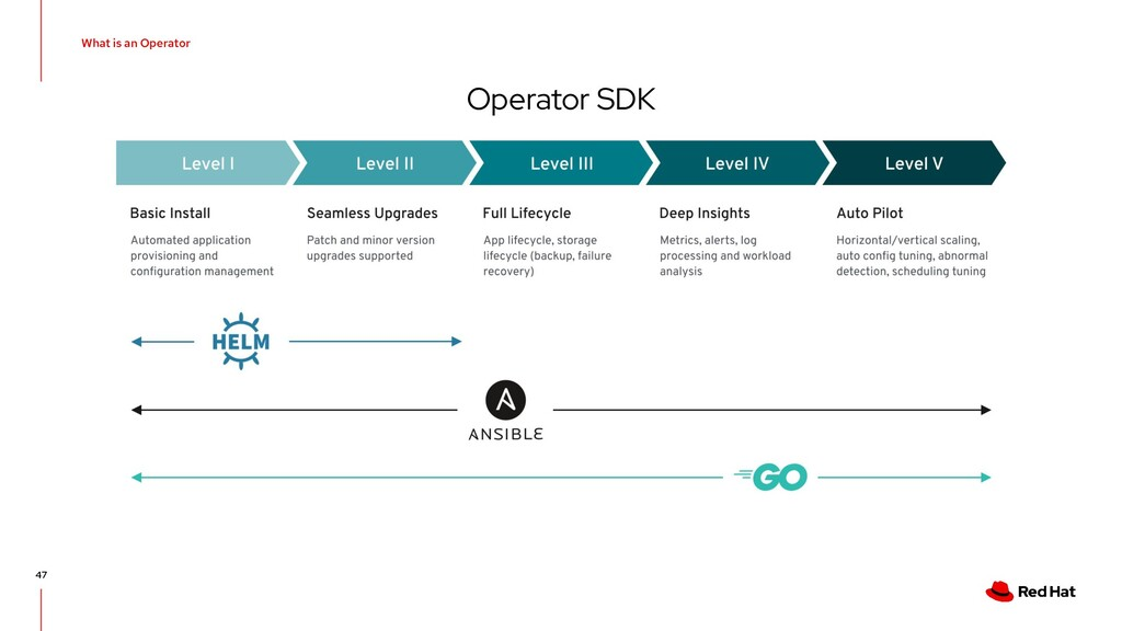 What is an Operator Operator SDK 47