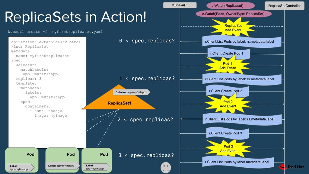 ReplicaSets in Action! apiVersion: extensions/v...