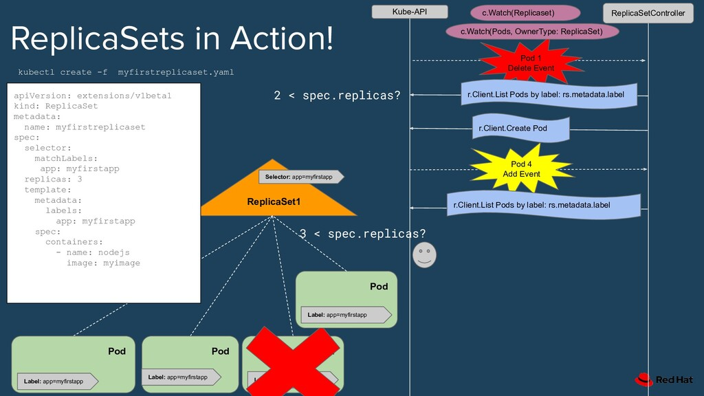 ReplicaSets in Action! ReplicaSet1 apiVersion: ...