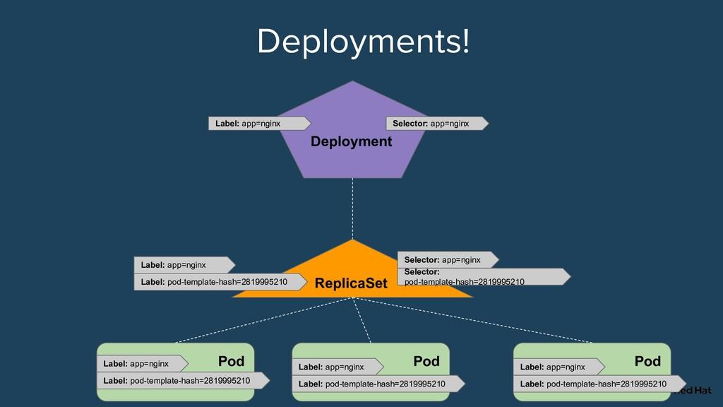 Pod Pod Pod ReplicaSet Deployment Selector: app...