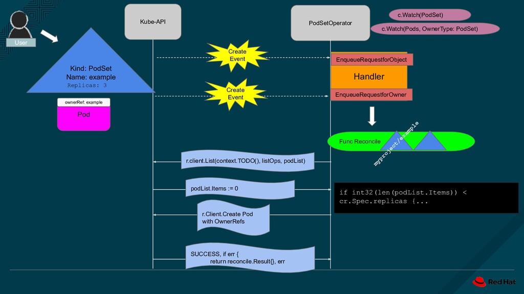 Kube-API PodSetOperator Create Event Func Recon...