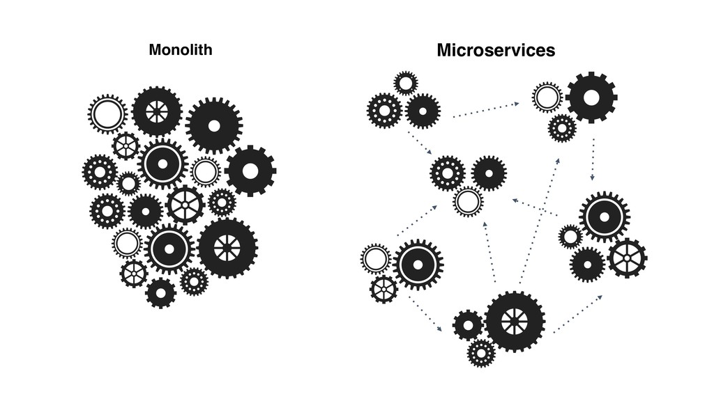 Monolith Microservices