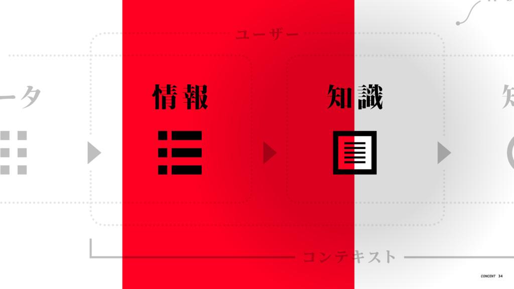 情 報 知 識 ータ 知 ユーザー コンテキスト 34