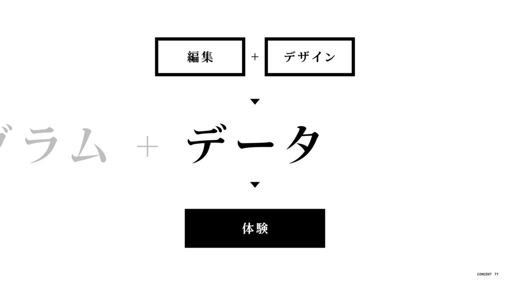 グラム + データ + 編 集 デ ザ イン 体 験 71