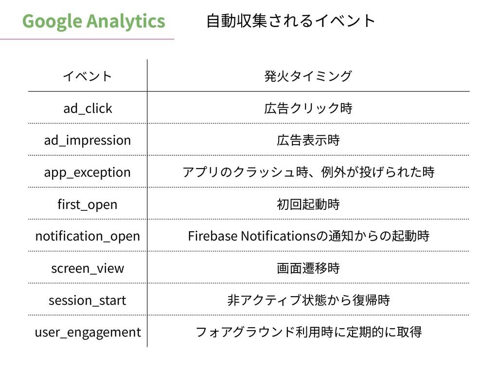 Google Analytics イベント 発⽕タイミング ad_click 広告クリック時 ...