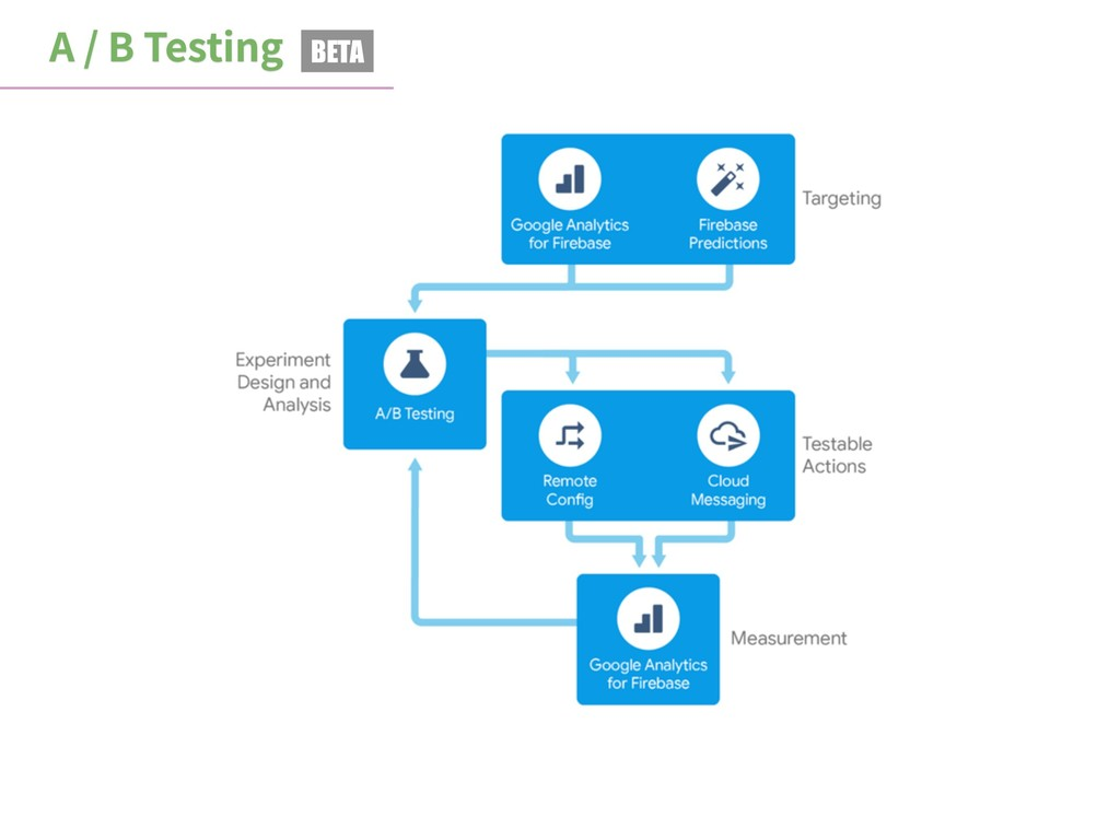 A / B Testing BETA