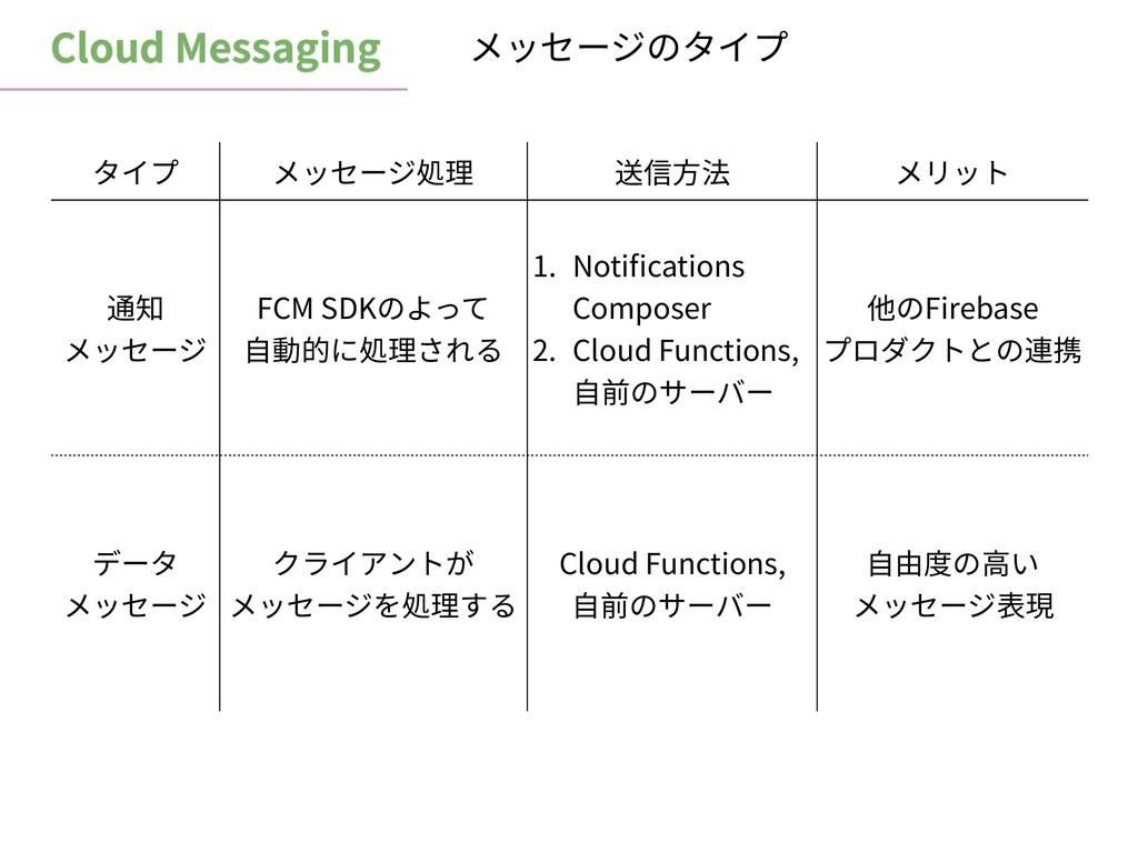 Cloud Messaging メッセージのタイプ タイプ メッセージ処理 送信⽅法 メリット...