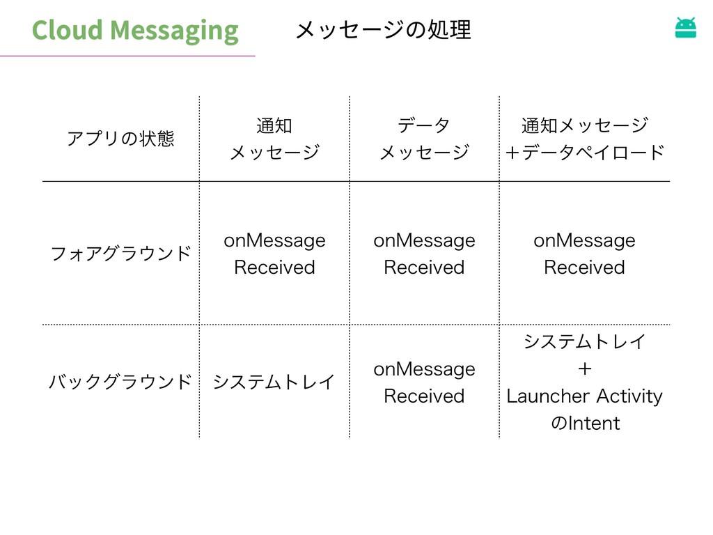 Cloud Messaging メッセージの処理 ΞϓϦͷঢ়ଶ ௨ ϝοηʔδ σʔλ ...