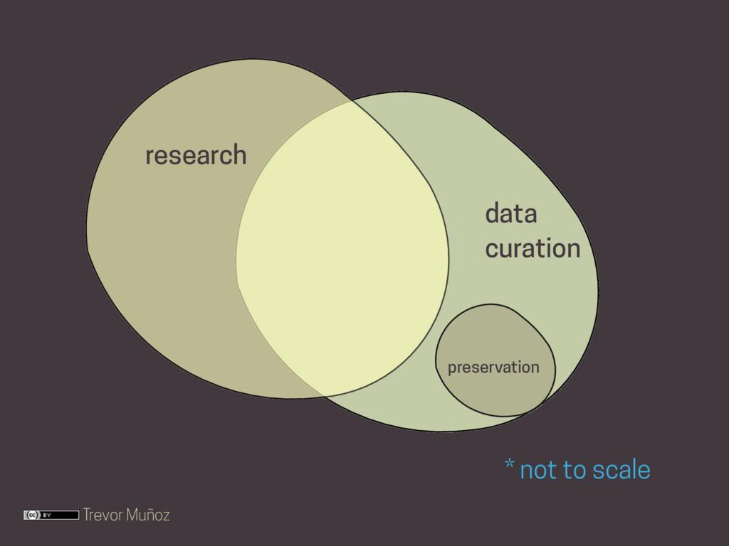 Trevor Muñoz * not to scale research data curat...