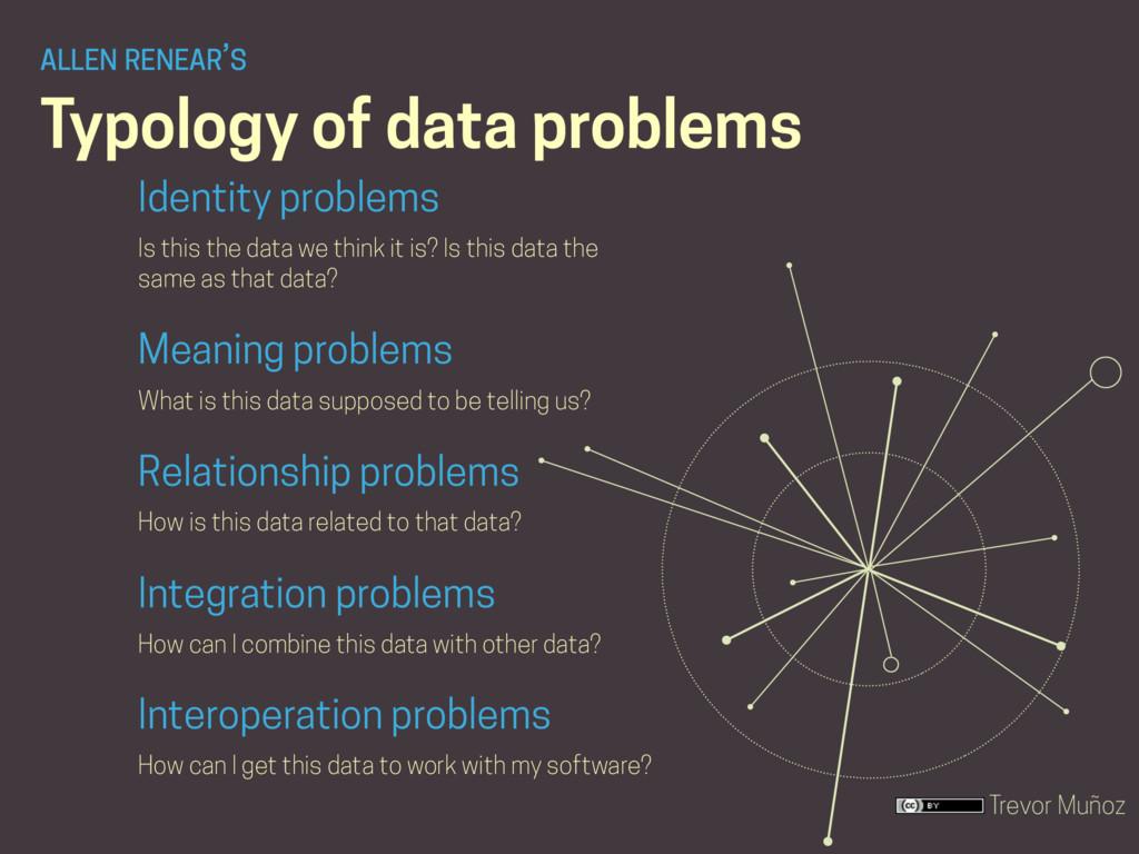 Trevor Muñoz Typology of data problems Identity...