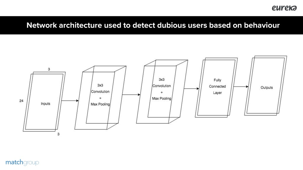 Network architecture used to detect dubious use...