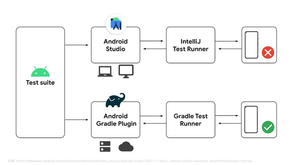 引用: https://developer.android.com/studio/previe...