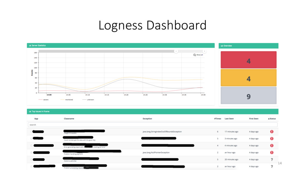 Logness Dashboard 14