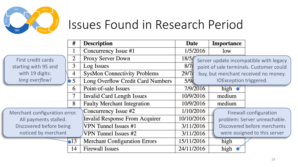 Issues Found in Research Period 16 First credit...