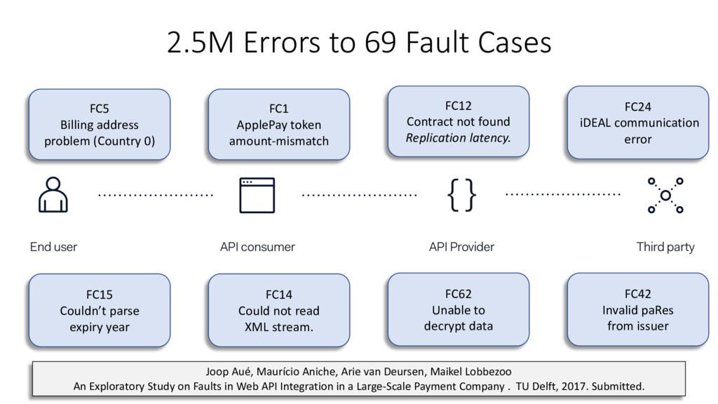 2.5M Errors to 69 Fault Cases 18 { } API consum...