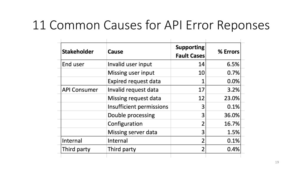 11 Common Causes for API Error Reponses 19