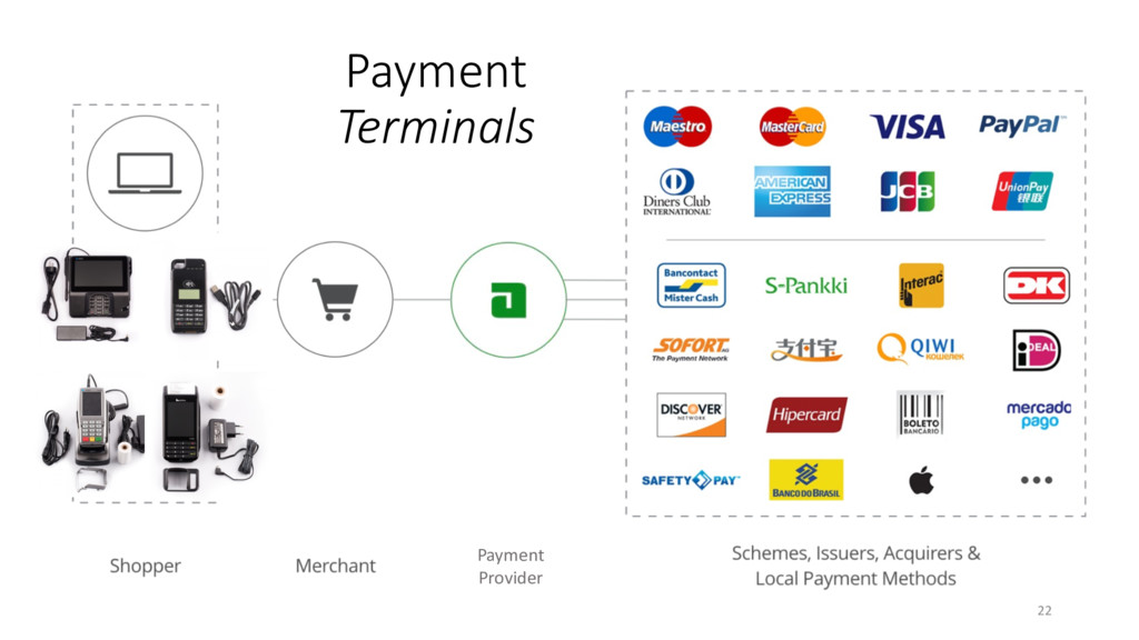 Payment Terminals Payment Provider 22