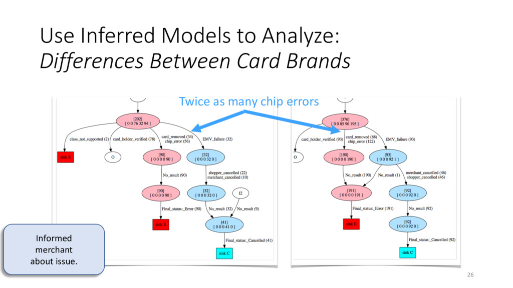 Use Inferred Models to Analyze: Differences Bet...