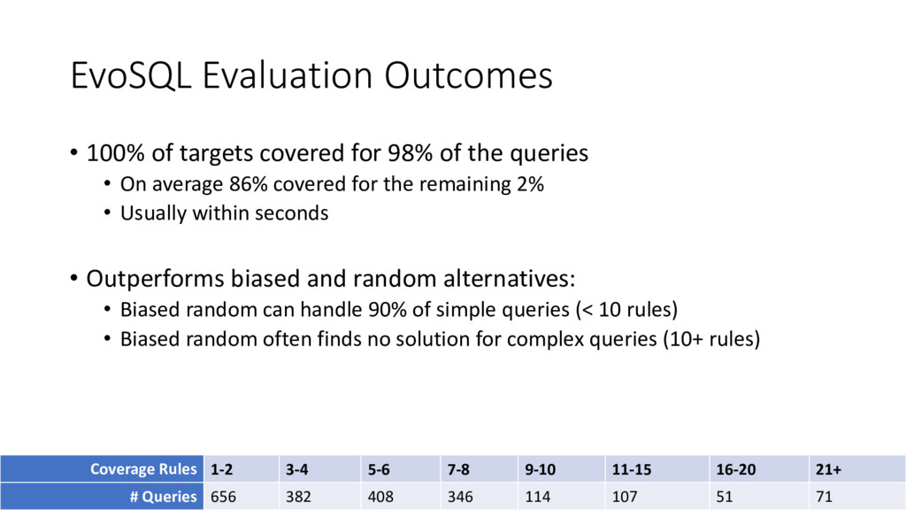 EvoSQL Evaluation Outcomes • 100% of targets co...