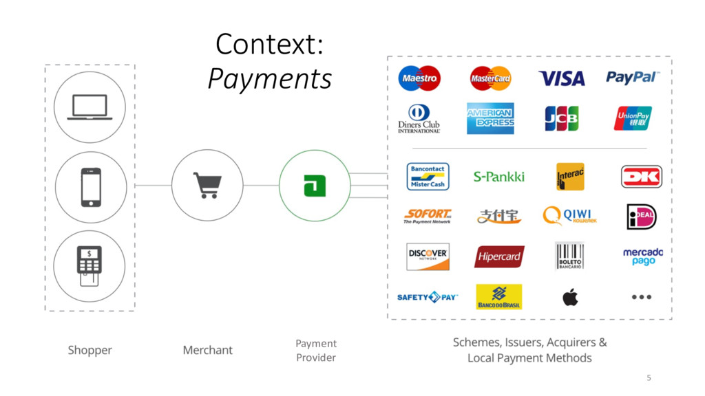 Context: Payments Payment Provider 5