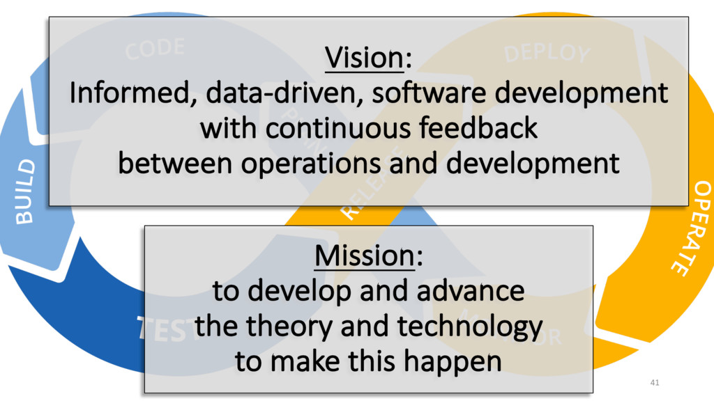 Vision: Informed, data-driven, software develop...