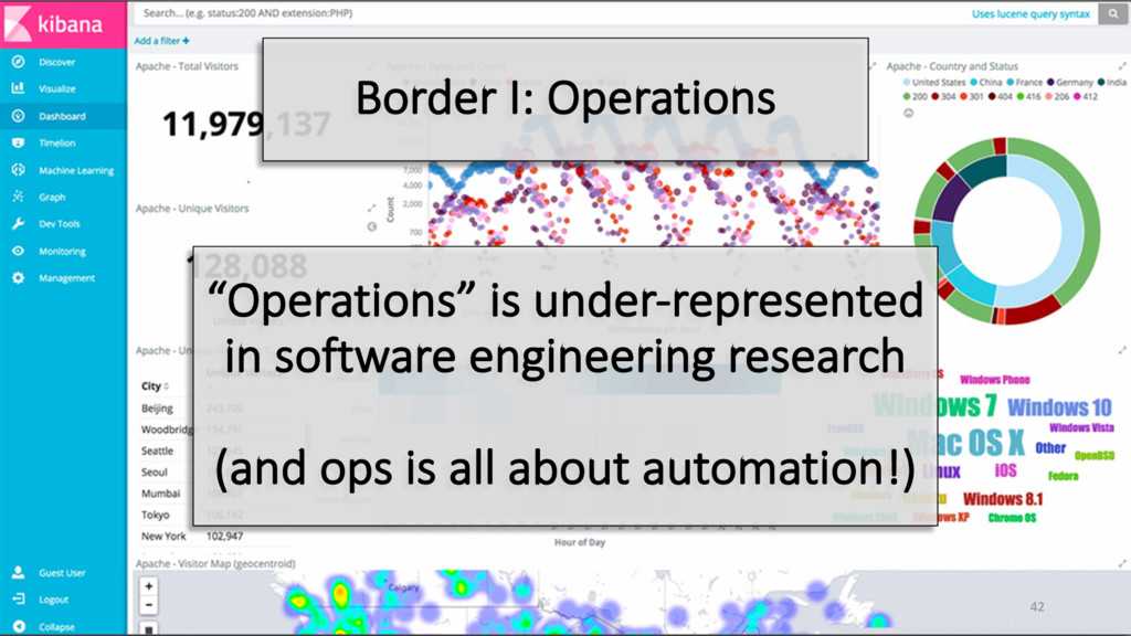 """Operations"" is under-represented in software e..."
