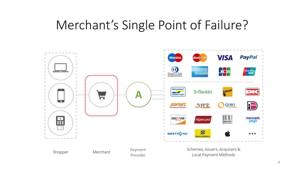 Merchant's Single Point of Failure? Payment Pro...