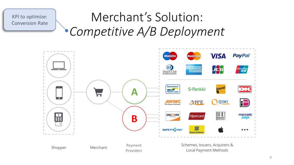 Merchant's Solution: Competitive A/B Deployment...