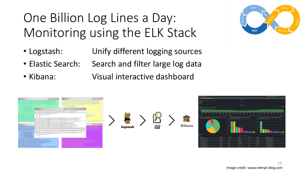 One Billion Log Lines a Day: Monitoring using t...