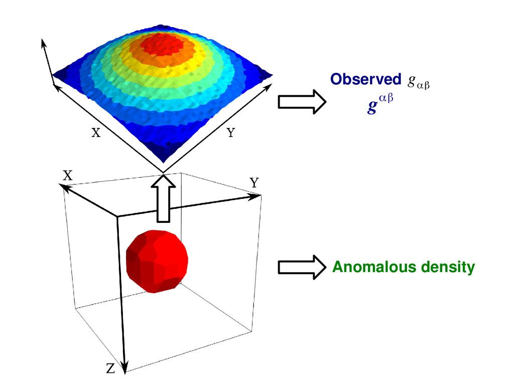 Observed g αβ gαβ Anomalous density