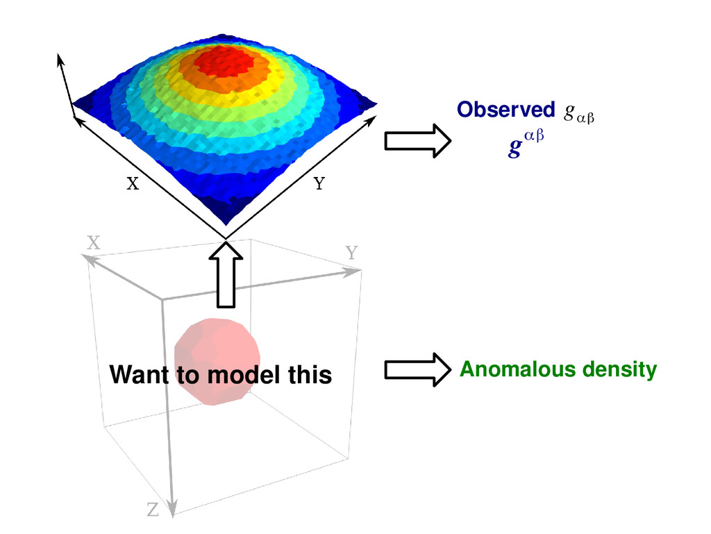 Observed g αβ gαβ Anomalous density Want to mod...