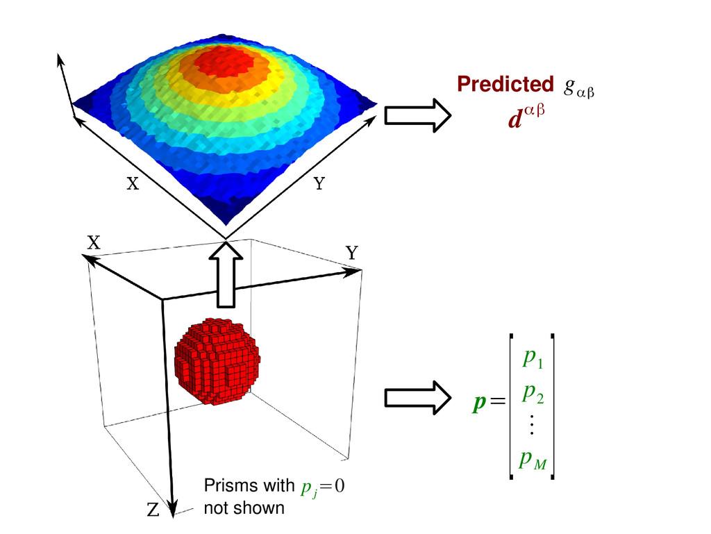 Predicted g αβ dαβ p= [p 1 p 2 ⋮ p M ] Prisms w...