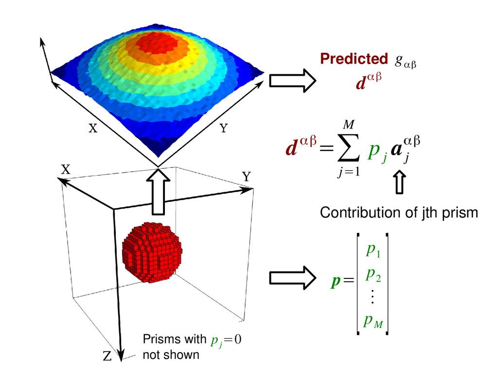 Predicted g αβ dαβ p= [p 1 p 2 ⋮ p M ] dαβ=∑ j=...