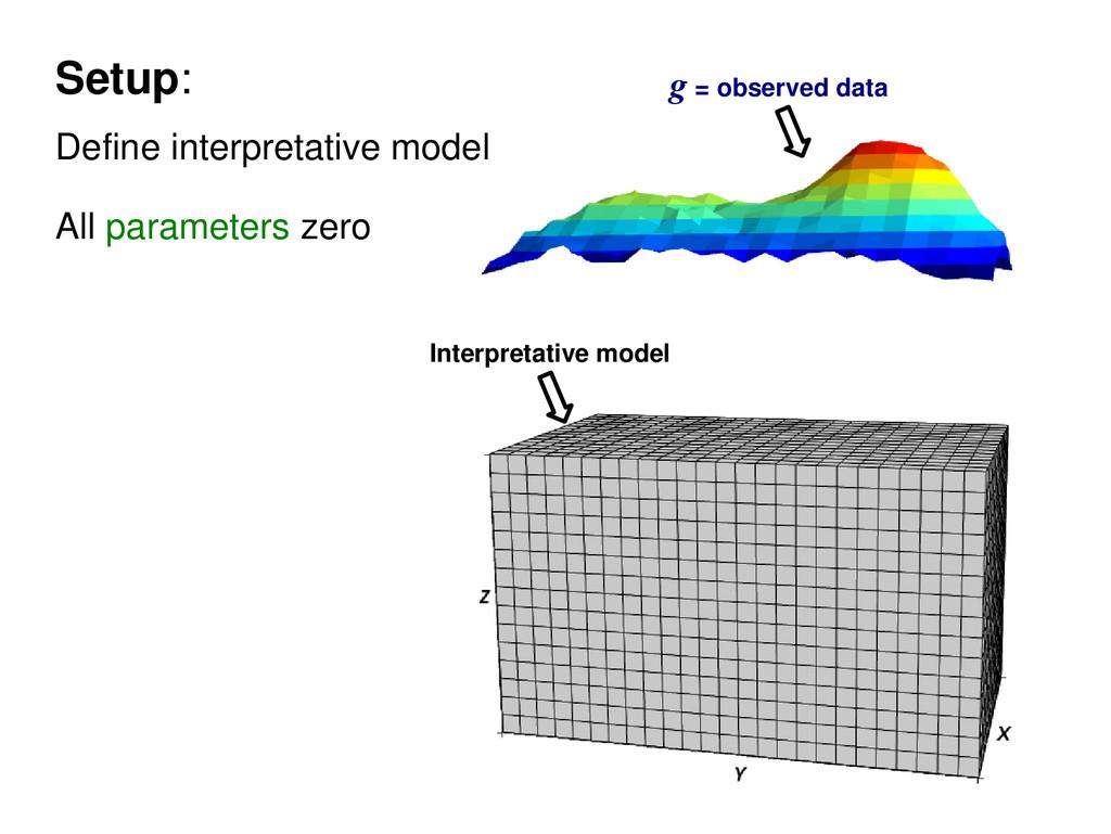 Setup: Define interpretative model All paramete...