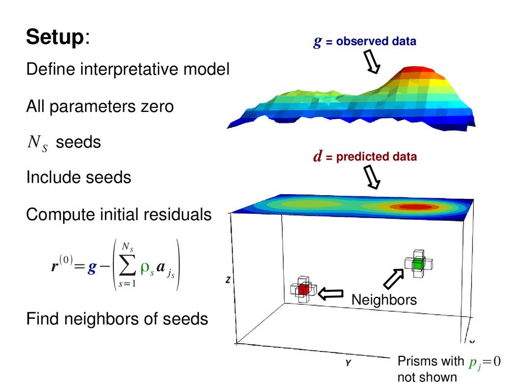 seeds N S Define interpretative model All param...